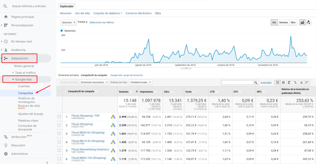 Datos Google Ads en Google Analytics